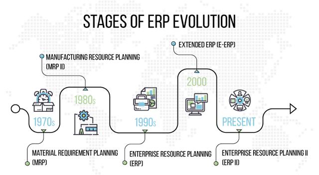 ERP Evolution Timeline