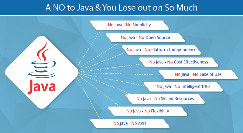 Is it Possible Not to Use Java and Yet Avail These Benefits? Definitely Not…