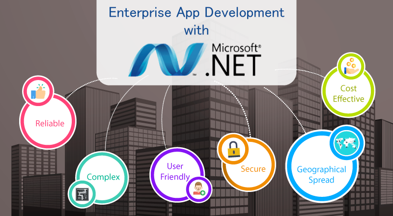 Enterprise App Development Couldn't Have Been Superior – Thanks to ASP .NET Development