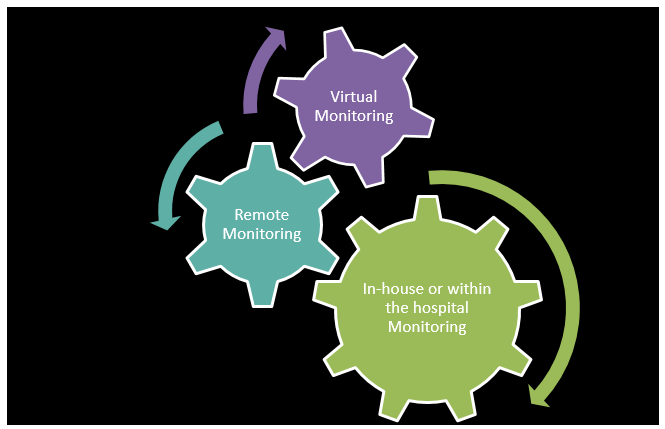 Monitoring with IOT