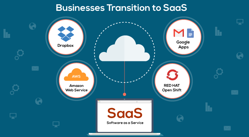 Software to SaaS
