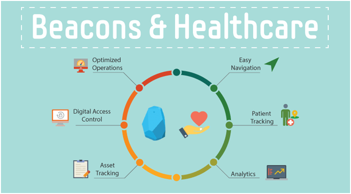 Beacons & Healthcare Industry