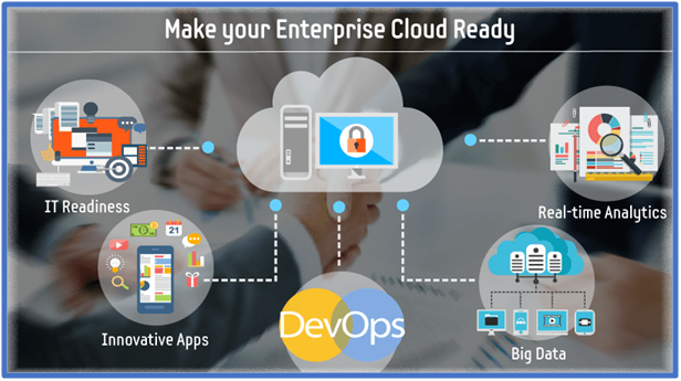 Transformation with Cloud Application Development