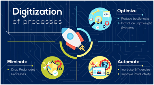 Digitization of Process