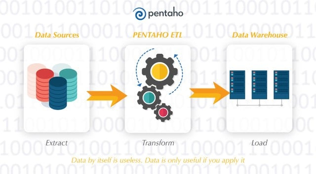Pentaho ETL Development Services