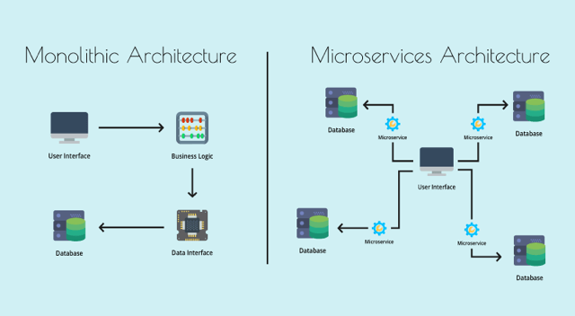 Microservice architecture vs Monolithic Architecture