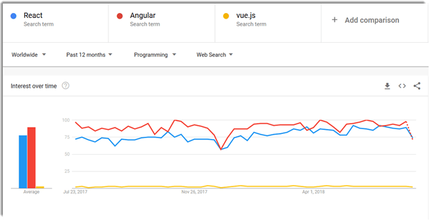 React vs Angular vs Vue JS - Google Trends