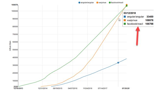 ReactJS vs Angular vs VueJS GitHub Stars Comparison