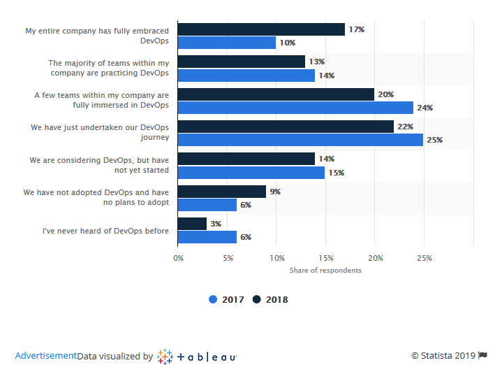 Extent-of-DevOps-adoption-by-software-developers-worldwide-in-2017-and-2018