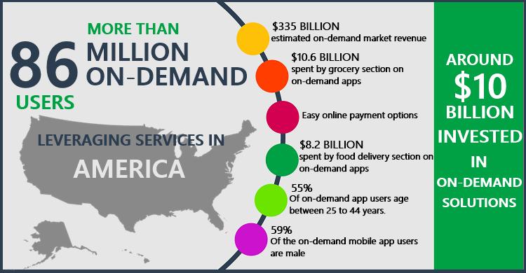On Demand App Stats