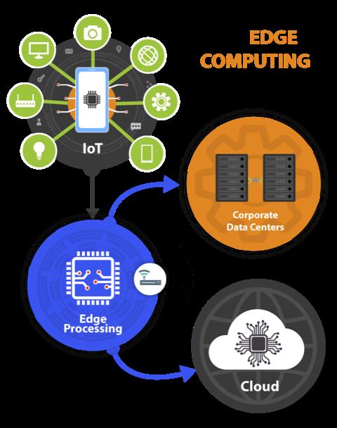How Edge Computing Works