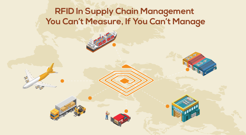 RFID in Supply Chain