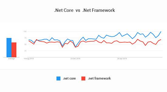 net core vs net framework popularity