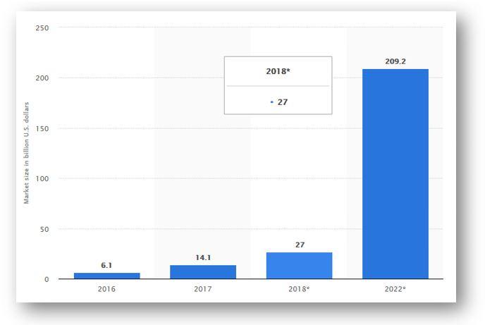 AR VR Popularity Graph