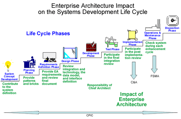 Impact of Enterprise Architecture on the SDLC