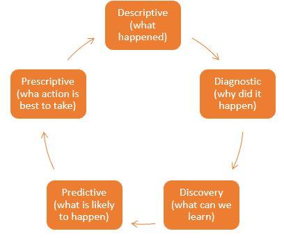Data Analytics Development Cycle