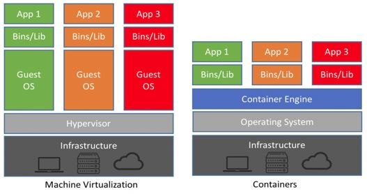 Machine Virtualization vs Containers