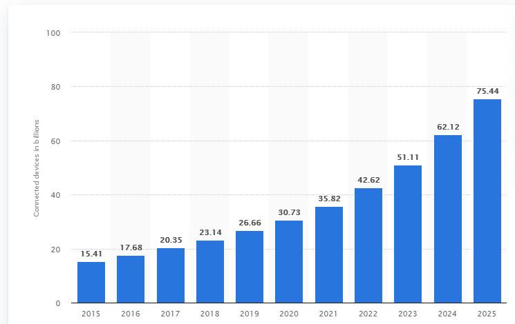 IoT_2015-2025