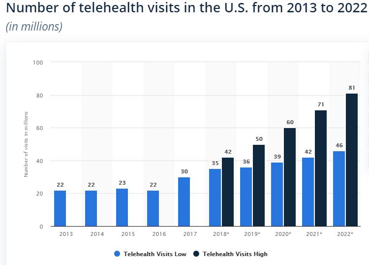 Telehealth-visits-US