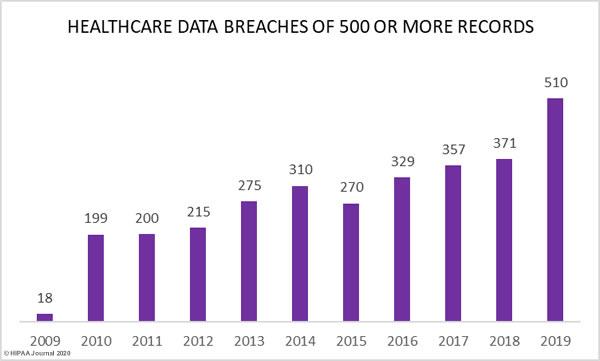 healthcare-data-breaches