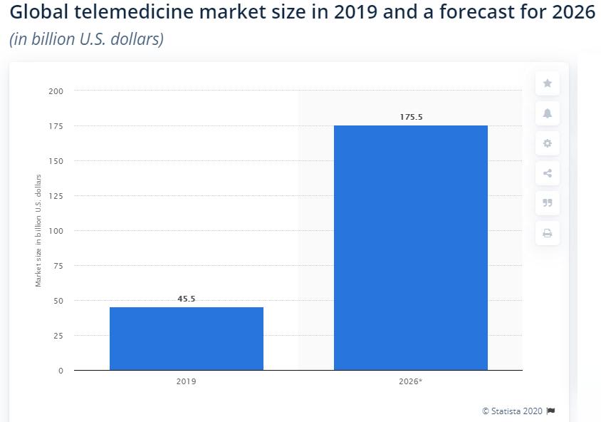Global-Telemedicine-Market-Size