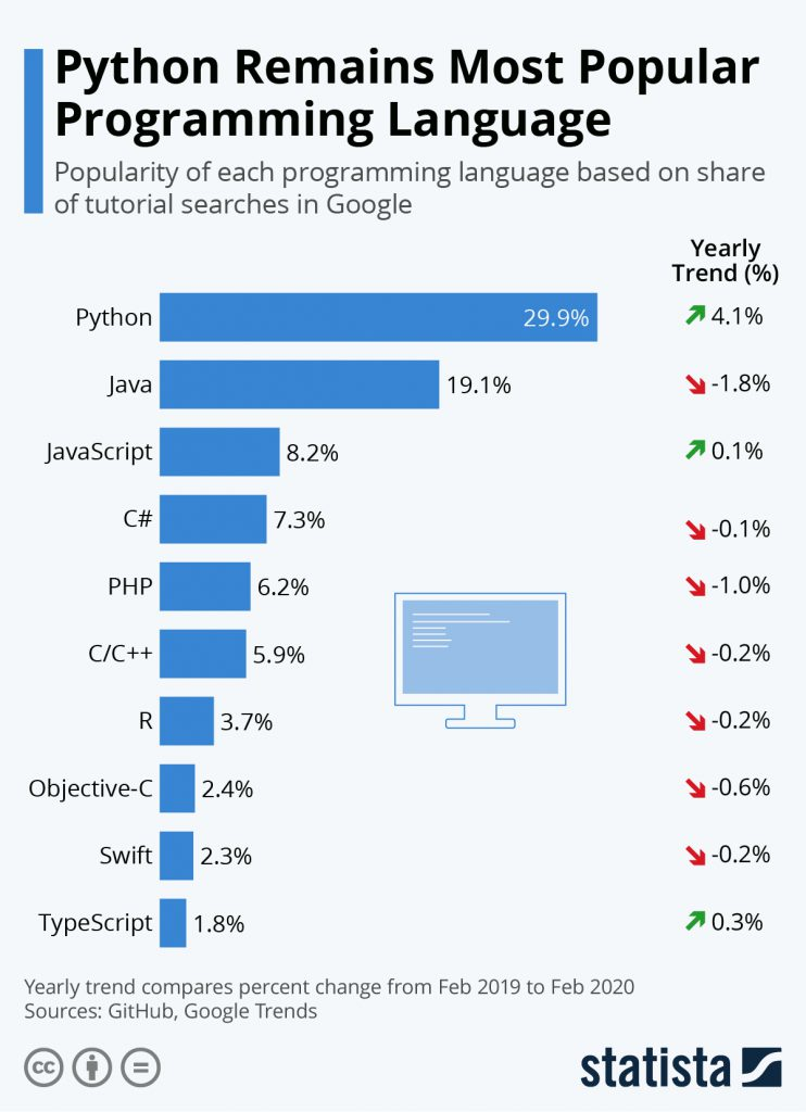Programming-Language-Trends
