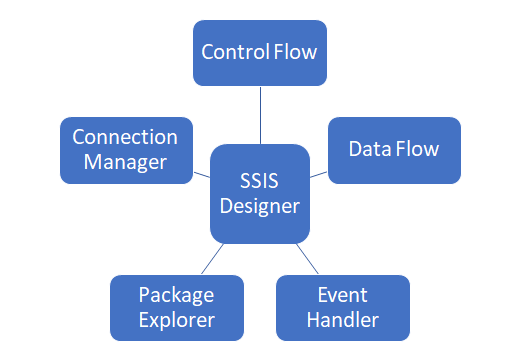 Components-of-SSIS-Designer-Package