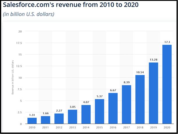 salesforce-revenue-2010 to-2020