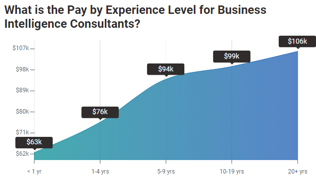 BI-consultant-pay-by-experience-level