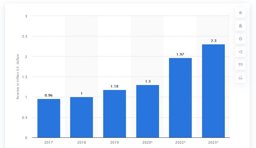 Digital-transformation-market-revenue-2017-to-2023
