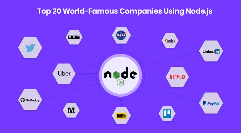 List-of-Top-Companies-Using-Node.js