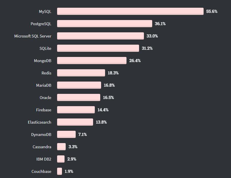 Databases-Survey-2020
