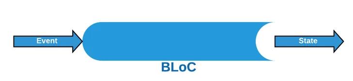 Bloc-flutter