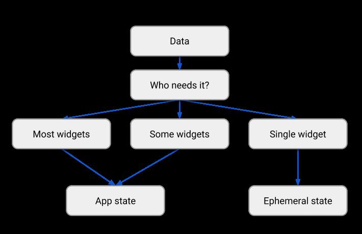 app-ephemeral-state