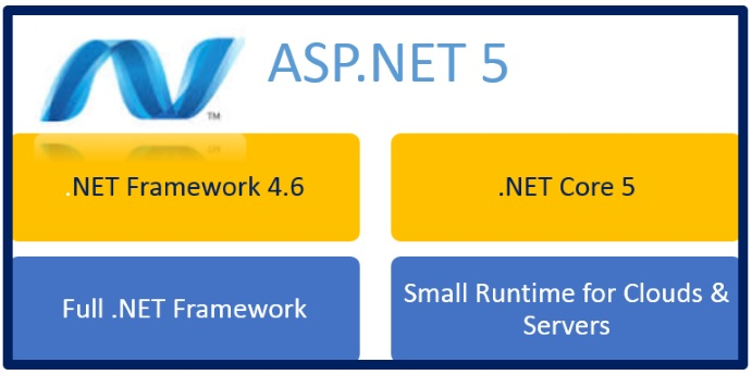 ASP.NET 5 with the Two Innovative Runtime Environments