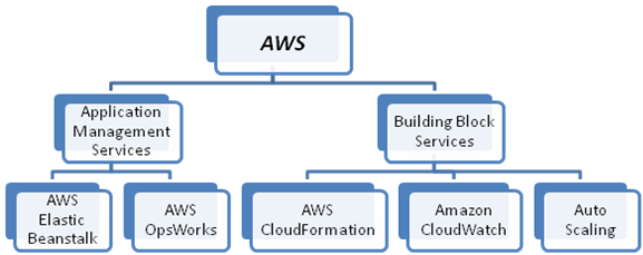 Cloud Deployment Using Amazon Web Services (AWS)