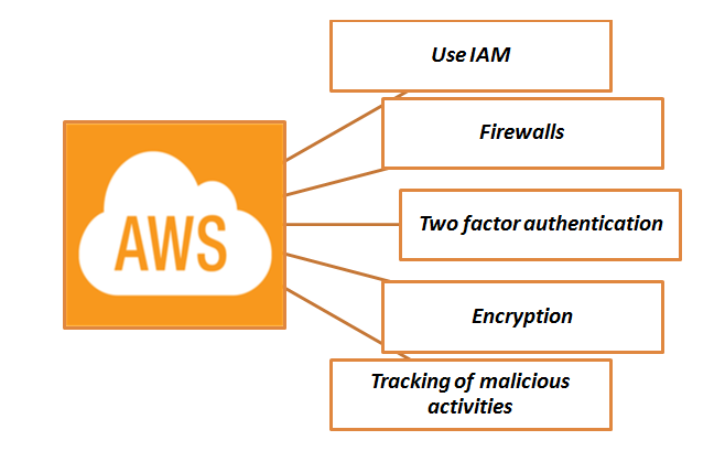 5 Best Practices To Ensure Security In AWS Cloud