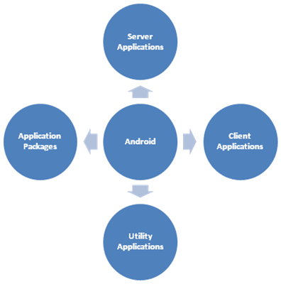 Android – A Benchmark for Innovative Enterprise Apps