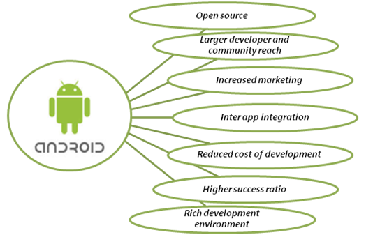 Why is Android App Development Increasingly Popular Today?