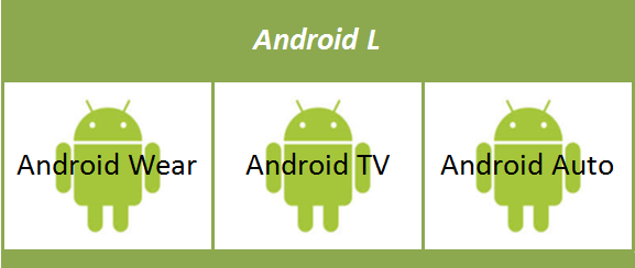 Android Getting Into Our Homes
