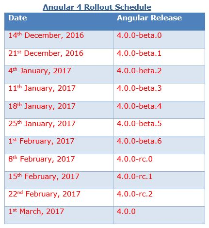 Angular 4 Rollout Schedule