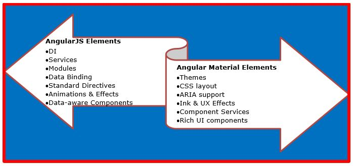 Angular JS Elements