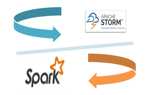 Apache Storm V/s Apache Spark – An Overall Comparison