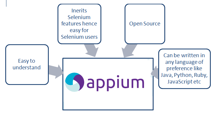 iOS Automation With Appium
