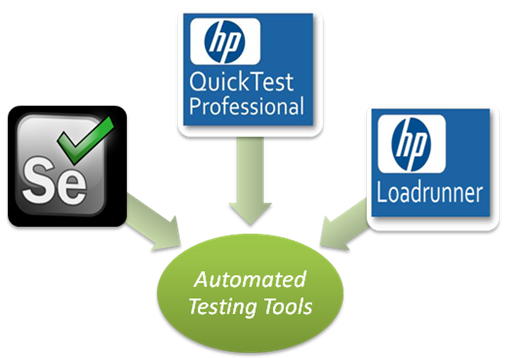 Automated Testing Tools – A Class Apart