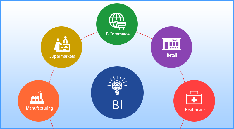 Business Intelligence Services – A Part n Parcel of Major Business Domains