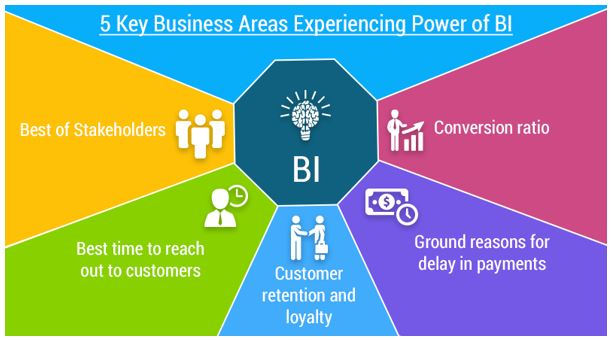 5 Specific Key Areas Experiencing Power of Business Intelligence Services