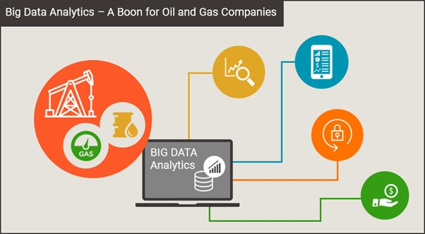 Big Data Analytics Provides a Powerful Thrust to Oil & Gas Companies