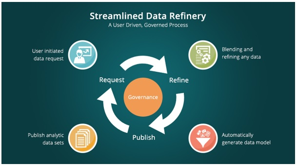 Streamlined Data Refinery –For Sure Shot Success in Big Data Solutions
