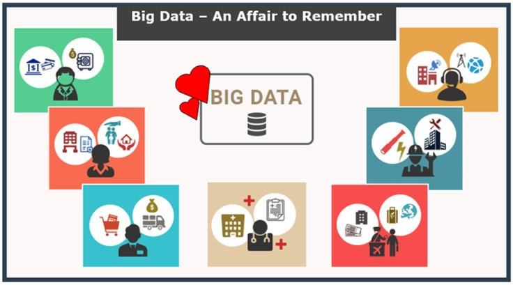 Big Data Solutions & Businesses – An Affair to Remember